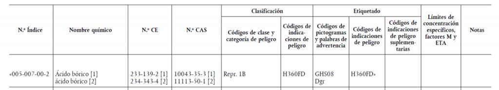 Modificación  17ª Adaptación al Progreso Técnico y científico (ATP) del Reglamento (CE) nº 1272/2008, publicada el pasado 28 de mayo de 2021. En el anexo VI del Reglamento (CE) n.o 1272/2008, la tabla 3 de la parte 3 queda modificada como sigue Indice: 005-007-002; Nombre químico: ácido bórico; código de indicaciones de peligro: H360FD más información en la sección de noticias: ÁCIDO BÓRICO: modificaciones en su clasificación, consecuencias y otros aspectos